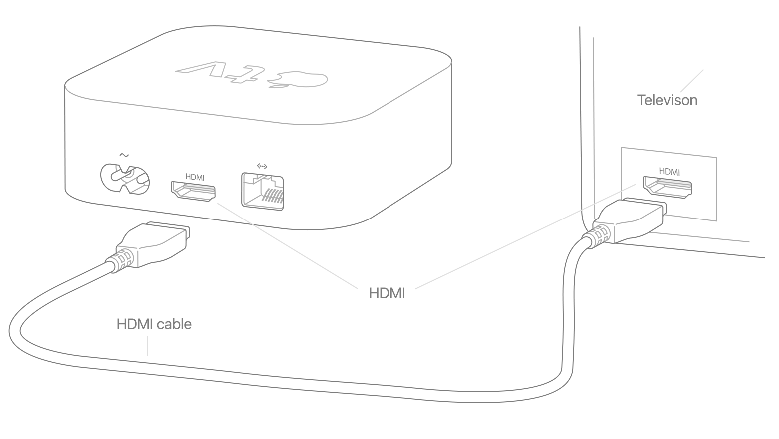 HDMI cable being connected to the Apple TV and the rear of a television. Illustration.