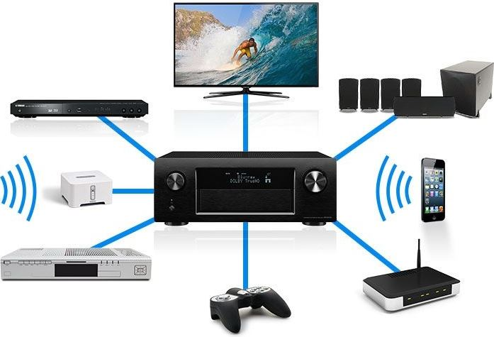 External devices connected to AV Receiver.