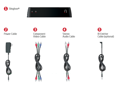 Slingbox and different cables as described below