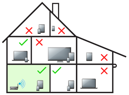 A house, separated into rooms detailing how placing Wi-Fi in the corner of the house can cause some devices to not have a Wi-Fi signal. Diagram.
