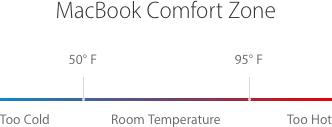 MacBook Comfort Zone diagram.