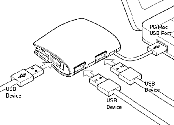 USB hub connected to devices.