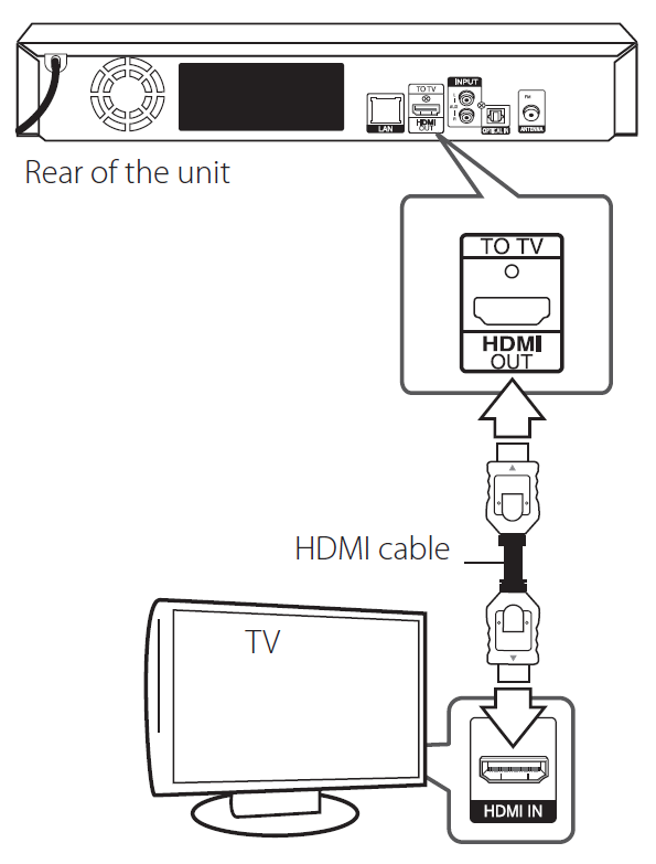 Picture of receiver and tv with an HDMI cable plugged into each