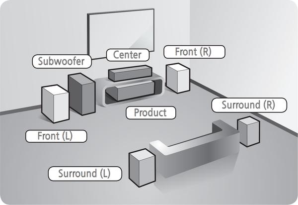 diagram of speaker placement