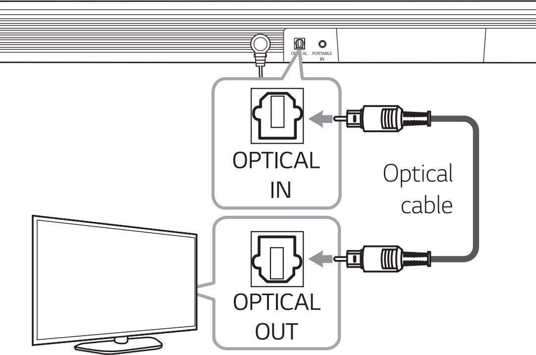 Diagram of connecting optical cable to soundbar and television