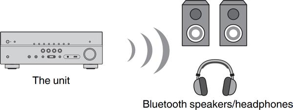 Unit transmitting data over Bluetooth.