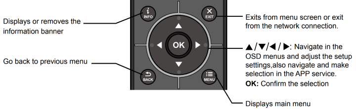 Diagram showing functions on the remote control